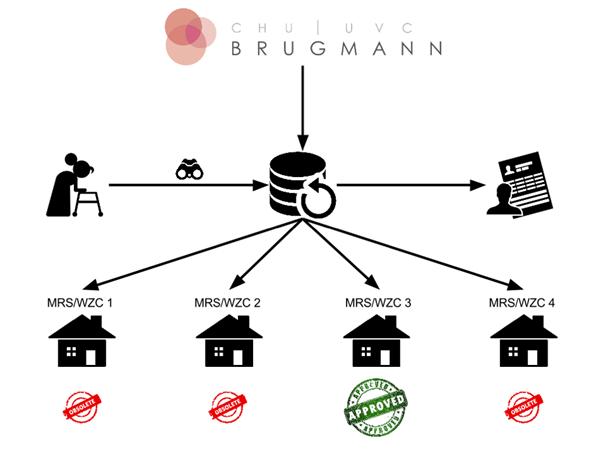 UVC Brugmann & ATENDI